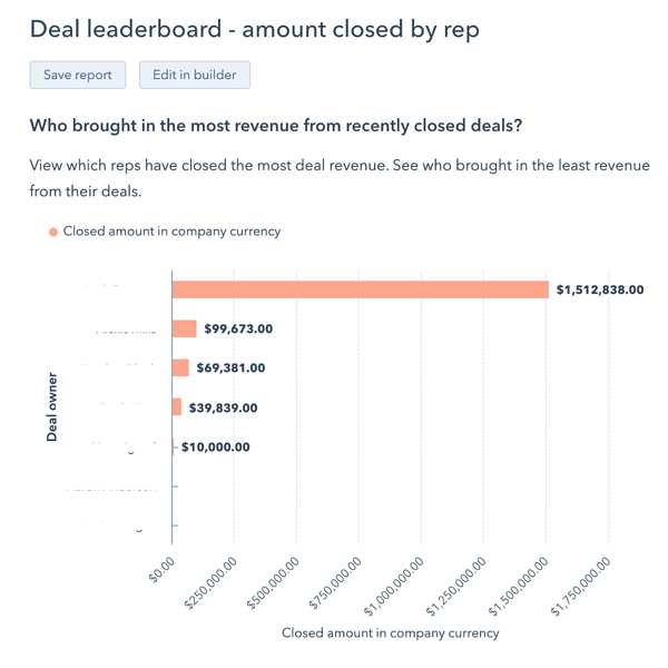 hubspot deal leaderboard