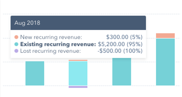 hubspot recurring revenue report