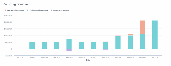 hubspot recurring revenue