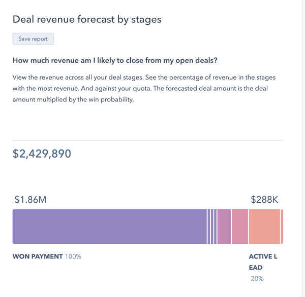hubspot deal forecast