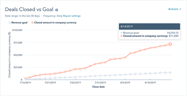 hubspot deals-closed-vs-goal